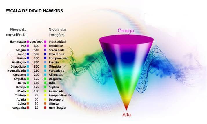Conheça a Escala Hawkins de Consciência